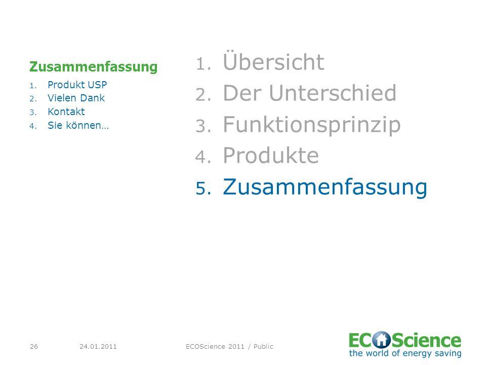 24.01.2011ECOScience 2011 / Public26 Zusammenfassung 1. Übersicht 2. Der Unterschied 3. Funktionsprinzip 4. Produkte 5. Zusammenfassung 1. Produkt USP