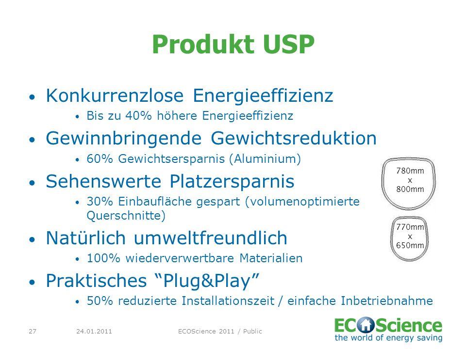 24.01.2011ECOScience 2011 / Public27 Produkt USP Konkurrenzlose Energieeffizienz Bis zu 40% höhere Energieeffizienz Gewinnbringende Gewichtsreduktion
