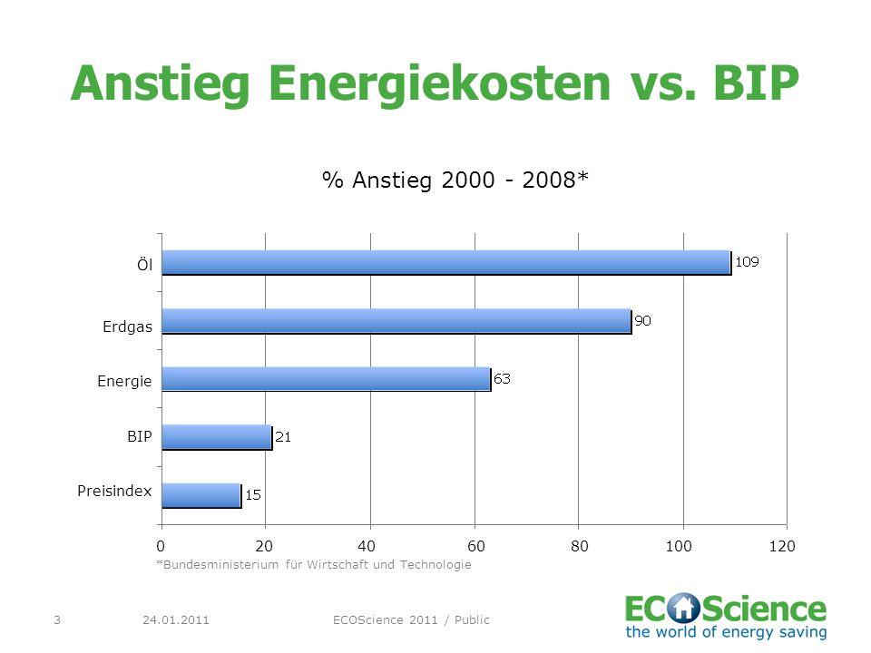 24.01.2011ECOScience 2011 / Public3 Anstieg Energiekosten vs. BIP % Anstieg 2000 - 2008* Öl Erdgas Energie BIP Preisindex 020406080100120 *Bundesminis