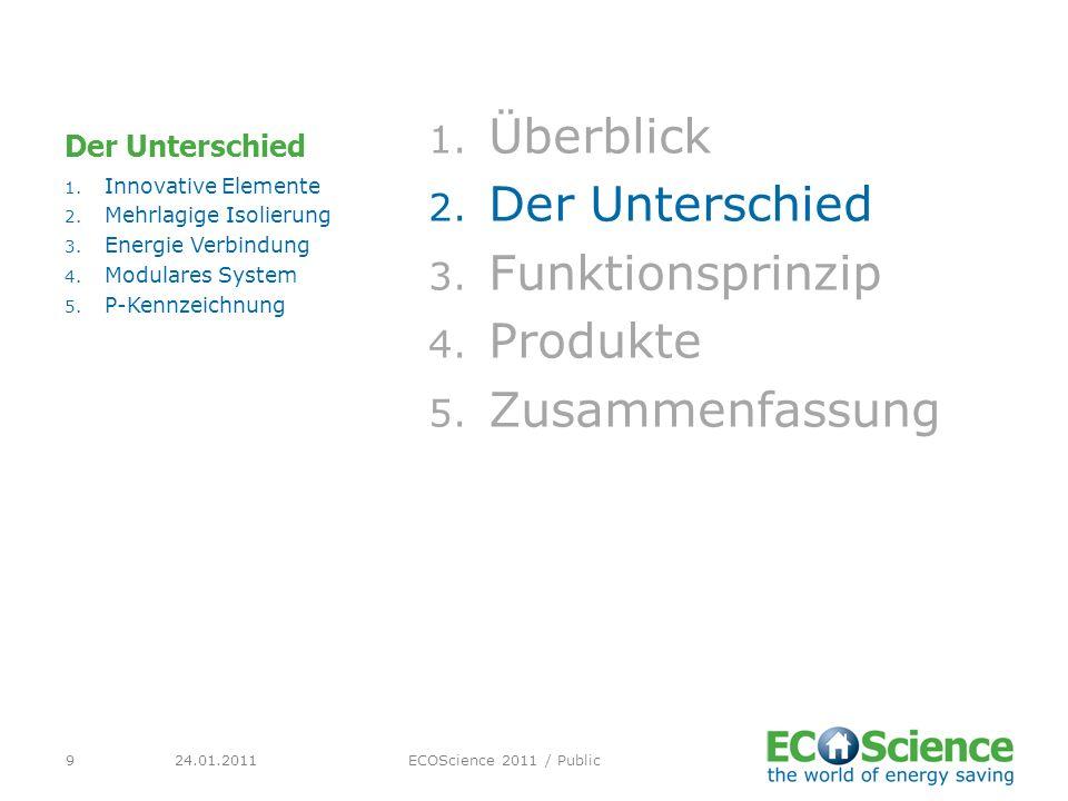24.01.2011ECOScience 2011 / Public9 Der Unterschied 1. Überblick 2. Der Unterschied 3. Funktionsprinzip 4. Produkte 5. Zusammenfassung 1. Innovative E