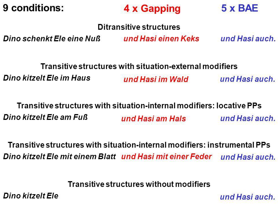 9 conditions: Ditransitive structures Dino schenkt Ele eine Nuß und Hasi einen Keks und Hasi auch.