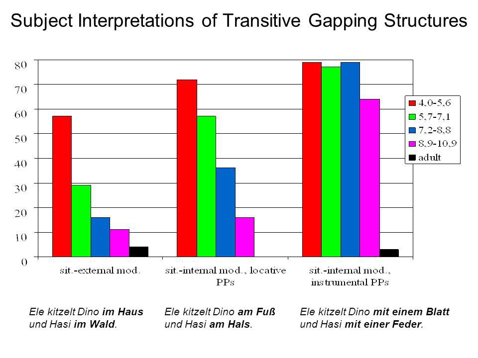 Subject Interpretations of Transitive Gapping Structures Ele kitzelt Dino im Haus und Hasi im Wald. Ele kitzelt Dino am Fuß und Hasi am Hals. Ele kitz