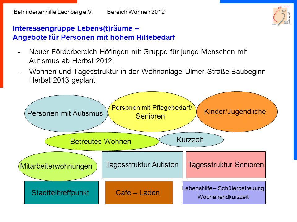 Behindertenhilfe Leonberg e.V. Bereich Wohnen 2012 Interessengruppe Lebens(t)räume – Angebote für Personen mit hohem Hilfebedarf -Neuer Förderbereich