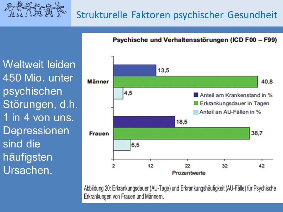 Weltweit leiden 450 Mio. unter psychischen Störungen, d.h. 1 in 4 von uns. Depressionen sind die häufigsten Ursachen. Strukturelle Faktoren psychische