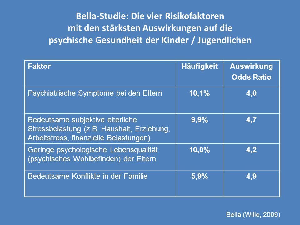 Bella-Studie: Die vier Risikofaktoren mit den stärksten Auswirkungen auf die psychische Gesundheit der Kinder / Jugendlichen FaktorHäufigkeitAuswirkun