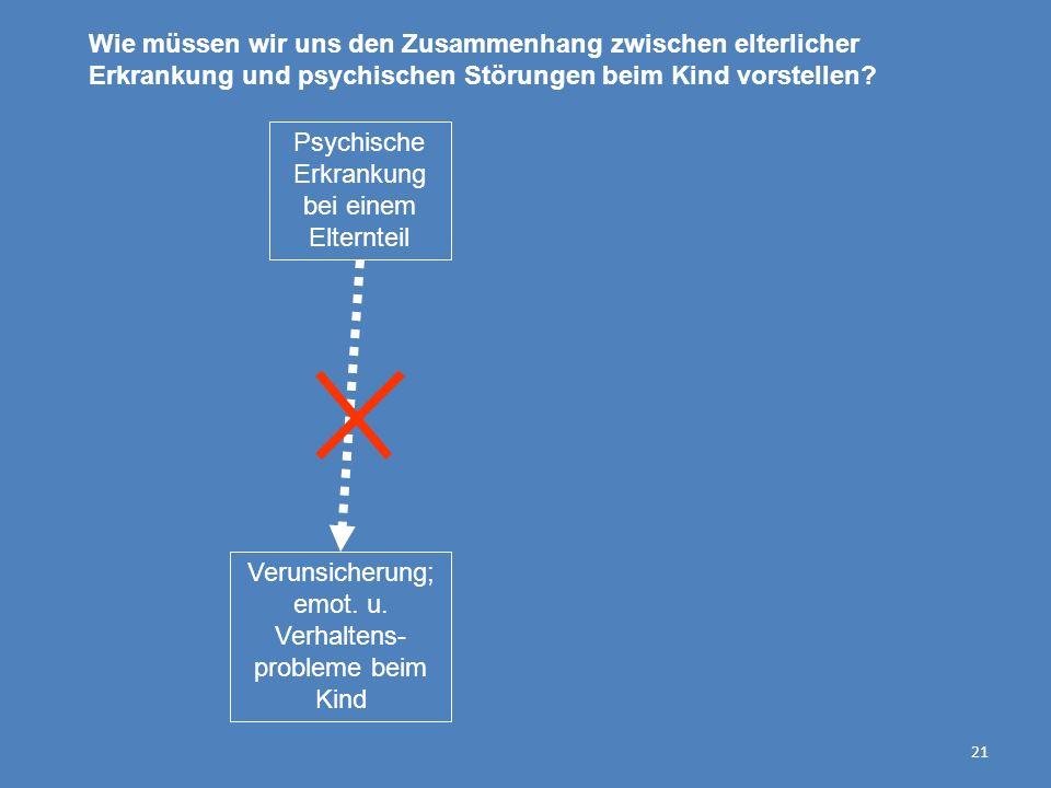 21 Psychische Erkrankung bei einem Elternteil Verunsicherung; emot. u. Verhaltens- probleme beim Kind Wie müssen wir uns den Zusammenhang zwischen elt
