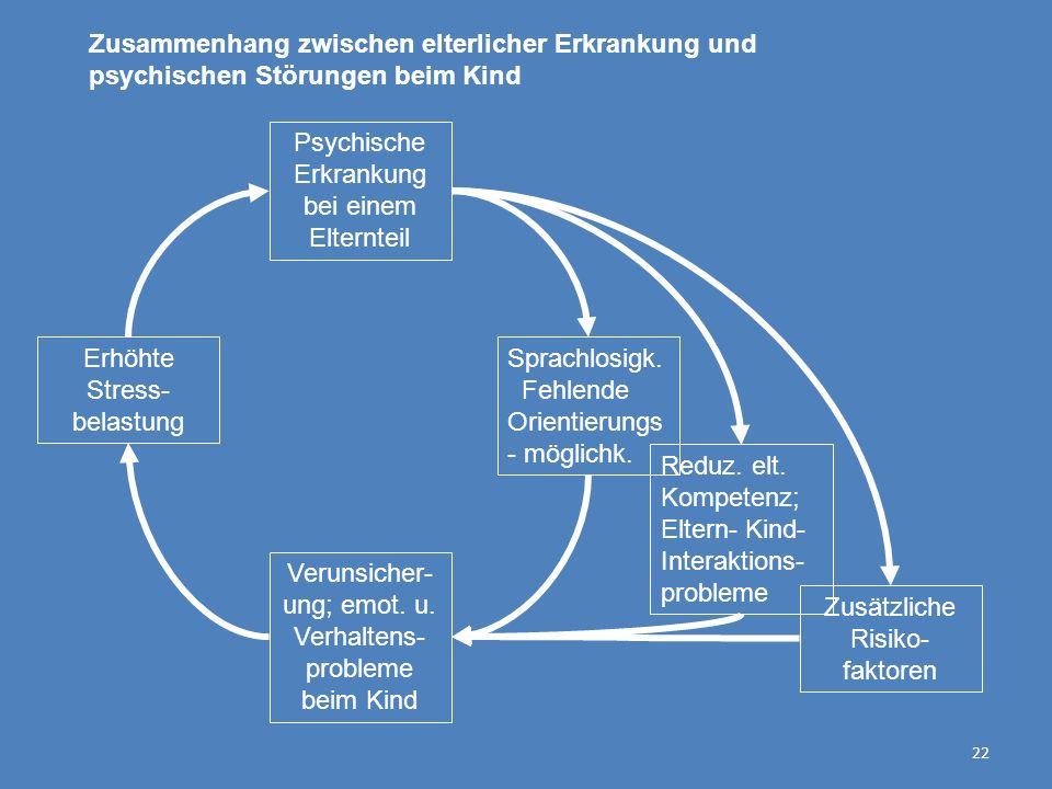 22 Psychische Erkrankung bei einem Elternteil Verunsicher- ung; emot. u. Verhaltens- probleme beim Kind Erhöhte Stress- belastung Sprachlosigk. Fehlen