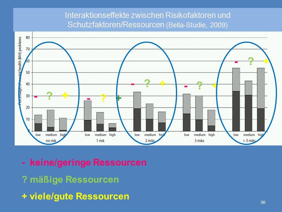 30 - ? + - keine/geringe Ressourcen ? mäßige Ressourcen + viele/gute Ressourcen Interaktionseffekte zwischen Risikofaktoren und Schutzfaktoren/Ressour