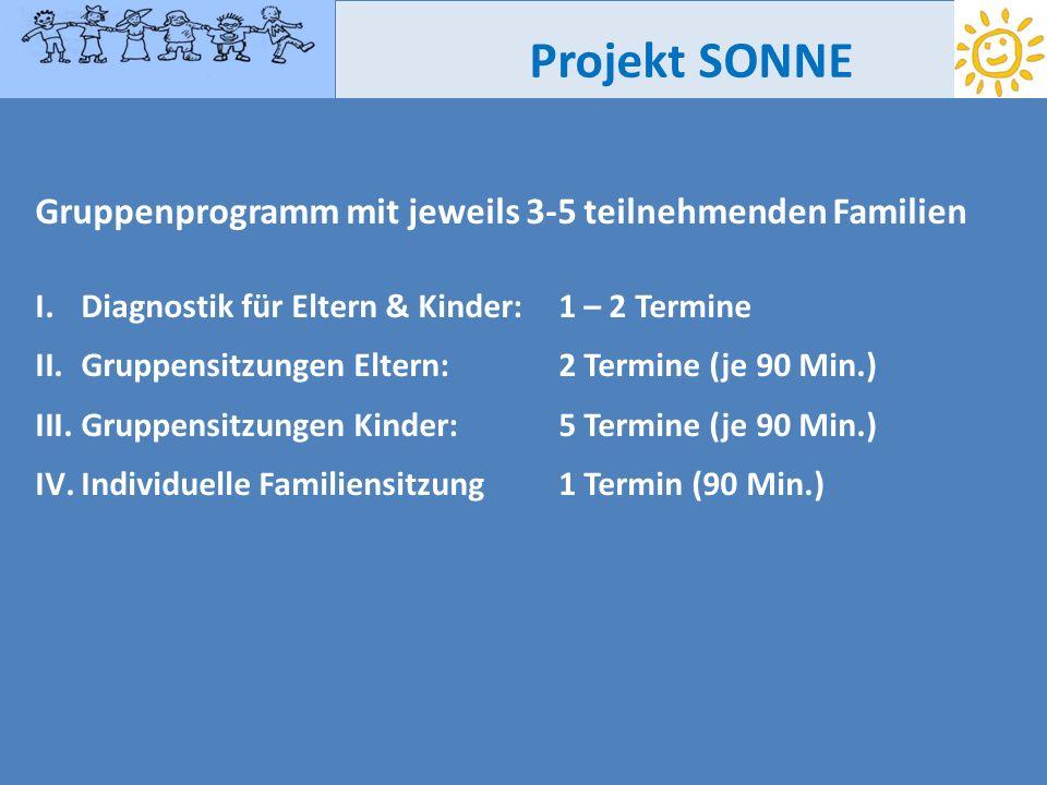 Projekt SONNE Gruppenprogramm mit jeweils 3-5 teilnehmenden Familien I.Diagnostik für Eltern & Kinder: 1 – 2 Termine II.Gruppensitzungen Eltern: 2 Ter