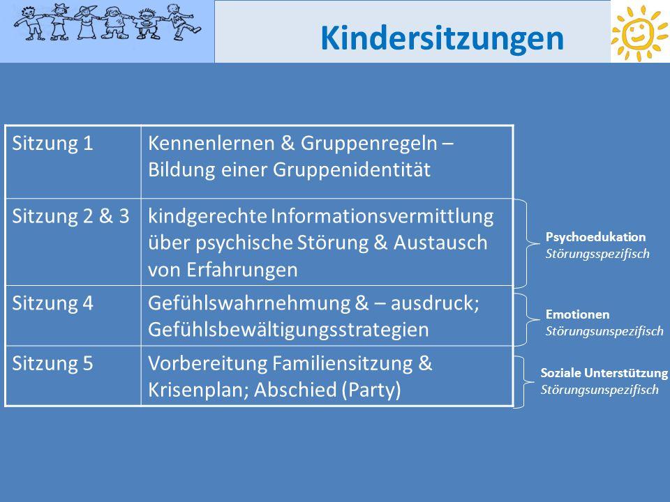 Sitzung 1Kennenlernen & Gruppenregeln – Bildung einer Gruppenidentität Sitzung 2 & 3kindgerechte Informationsvermittlung über psychische Störung & Aus