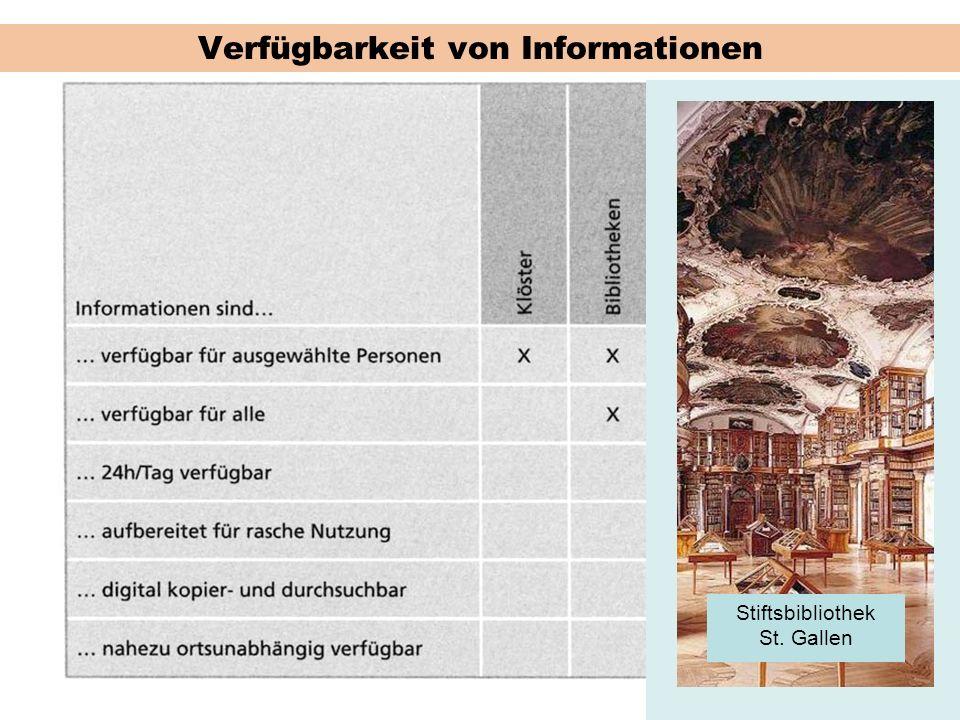 Verfügbarkeit von Informationen Quelle: Stöcklin, N. (2010), S. 42 Stiftsbibliothek St. Gallen