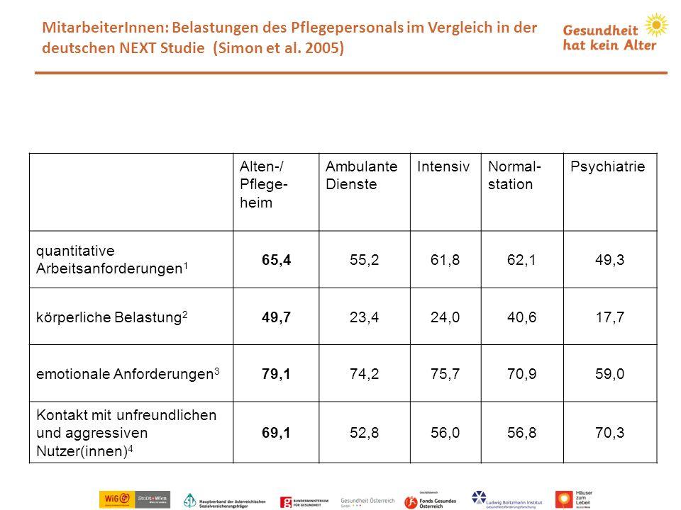 MitarbeiterInnen: Belastungen des Pflegepersonals im Vergleich in der deutschen NEXT Studie (Simon et al. 2005) Tabelle 1: Alten-/ Pflege- heim Ambula