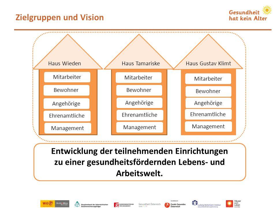 Zielgruppen und Vision Bewohner Management Angehörige Haus WiedenHaus TamariskeHaus Gustav Klimt Entwicklung der teilnehmenden Einrichtungen zu einer