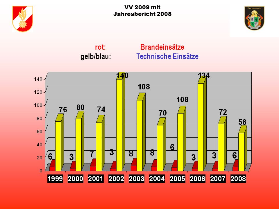 VV 2009 mit Jahresbericht 2008 rot: Brandeinsätze gelb/blau: Technische Einsätze