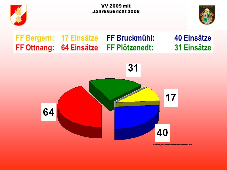 VV 2009 mit Jahresbericht 2008 Gesamteinsätze der Freiwilligen Feuerwehren in der Gemeinde Ottnang von 1996-2009 Stand: 21.