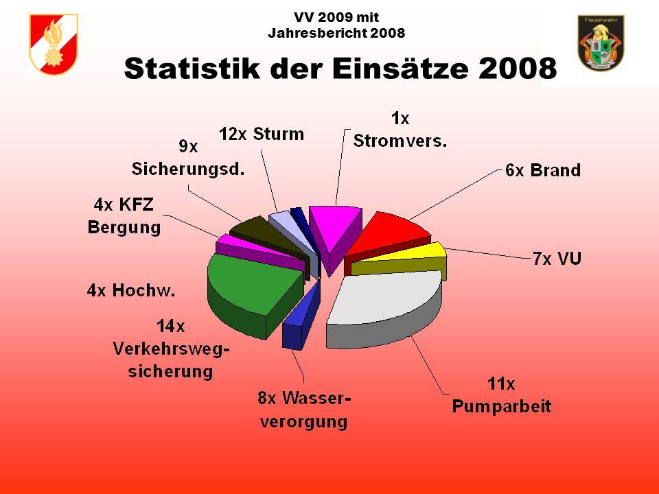 VV 2009 mit Jahresbericht 2008 hannes jahresbe Gemeinde Einsätze1.doc FF Bergern:17 Einsätze FF Bruckmühl:40 Einsätze FF Ottnang:64 EinsätzeFF Plötzenedt:31 Einsätze