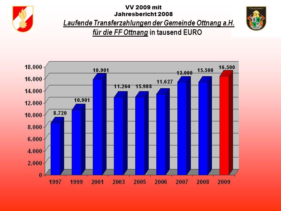 VV 2009 mit Jahresbericht 2008 Laufende Transferzahlungen der Gemeinde Ottnang a.H.