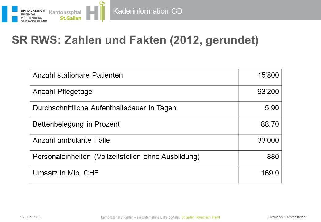 Kaderinformation GD SR RWS: Zahlen und Fakten (2012, gerundet) 13. Juni 2013 Germann / Lichtensteiger Anzahl stationäre Patienten15800 Anzahl Pflegeta