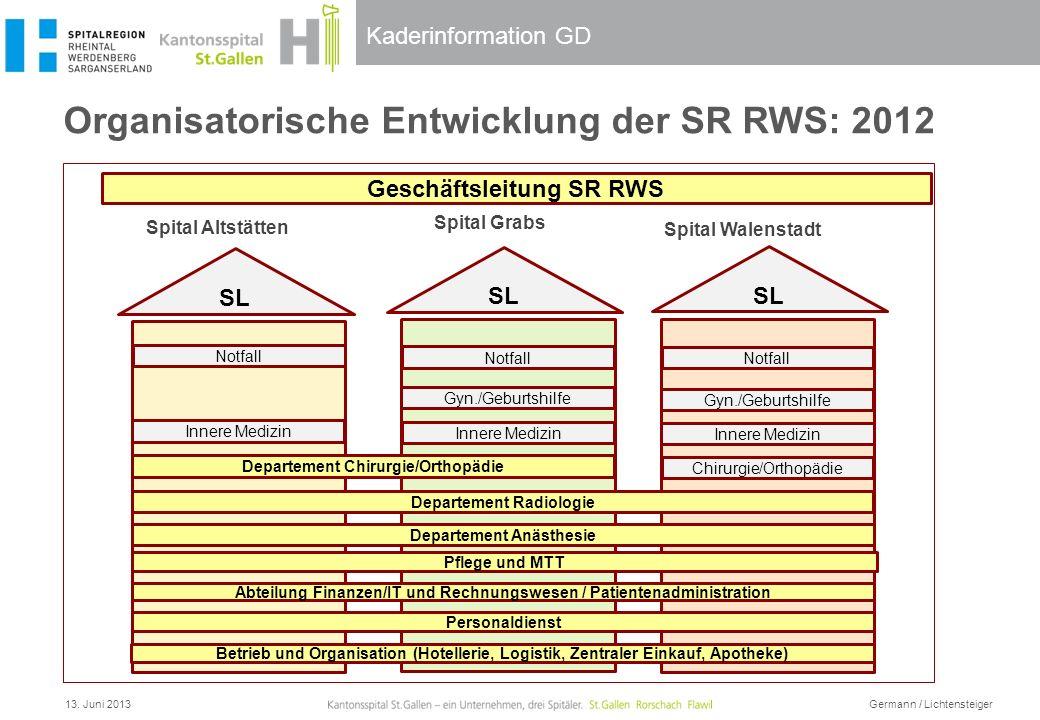 Kaderinformation GD Organisatorische Entwicklung der SR RWS: 2012 Geschäftsleitung SR RWS Spital Altstätten Spital Grabs Spital Walenstadt Betrieb und