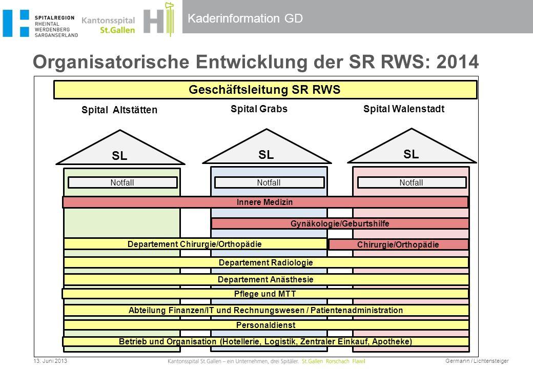 Kaderinformation GD Organisatorische Entwicklung der SR RWS: 2014 Geschäftsleitung SR RWS Spital Altstätten Spital GrabsSpital Walenstadt Betrieb und