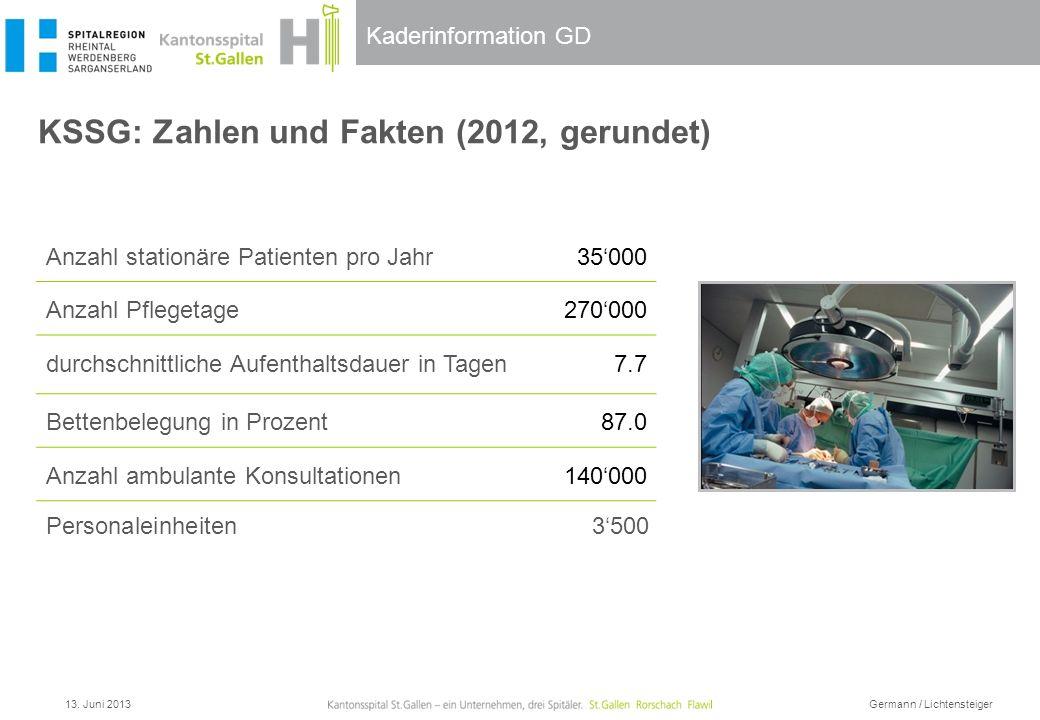 Kaderinformation GD KSSG: Zahlen und Fakten (2012, gerundet) Anzahl stationäre Patienten pro Jahr 35000 Anzahl Pflegetage270000 durchschnittliche Aufe