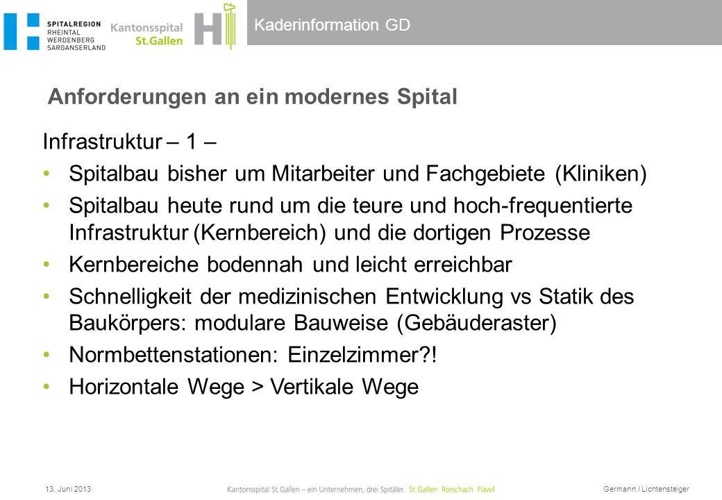 Kaderinformation GD Anforderungen an ein modernes Spital 13. Juni 2013 Germann / Lichtensteiger Infrastruktur – 1 – Spitalbau bisher um Mitarbeiter un