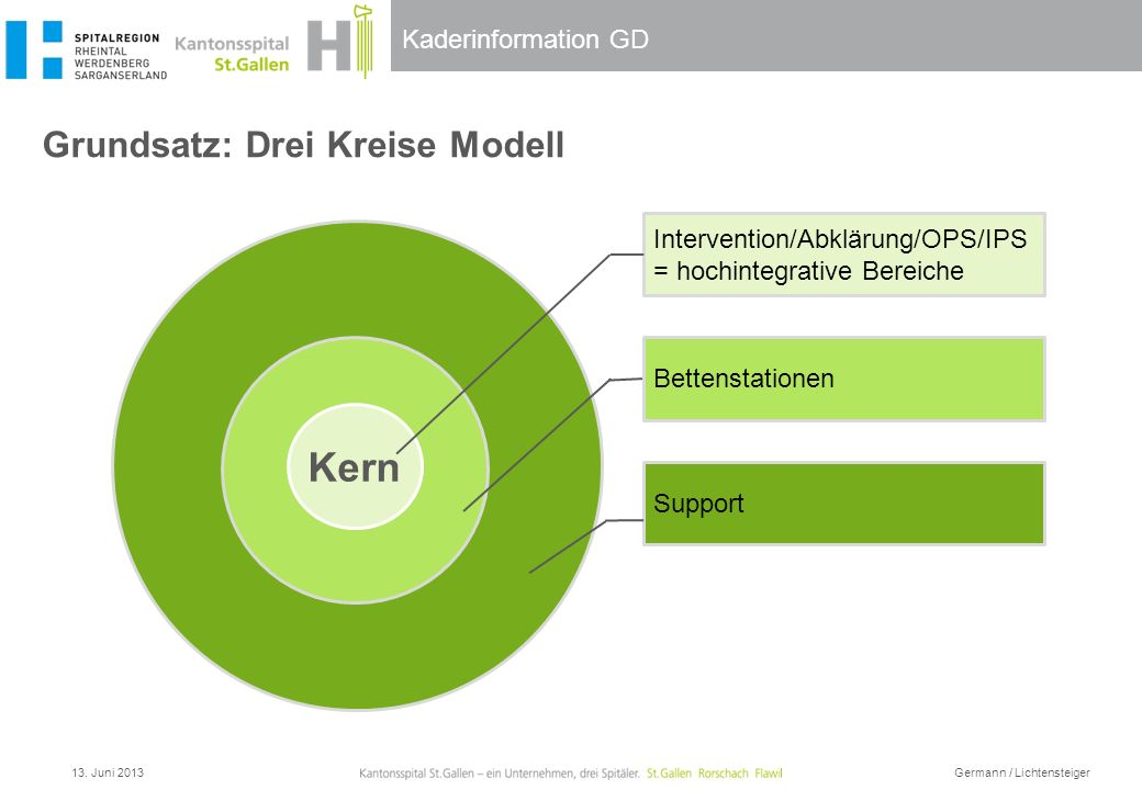 Kaderinformation GD Grundsatz: Drei Kreise Modell Kern Intervention/Abklärung/OPS/IPS = hochintegrative Bereiche Support Kern Bettenstationen 13. Juni