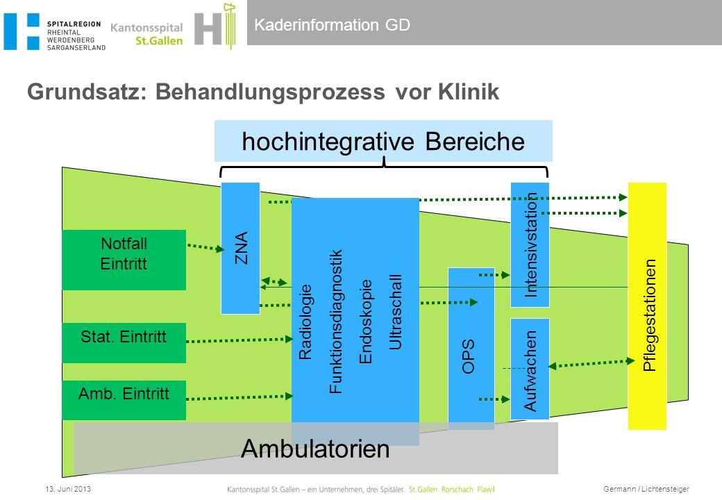 Kaderinformation GD Grundsatz: Behandlungsprozess vor Klinik ZNA Aufwachen OPS Intensivstation Pflegestationen Stat. Eintritt Radiologie Funktionsdiag