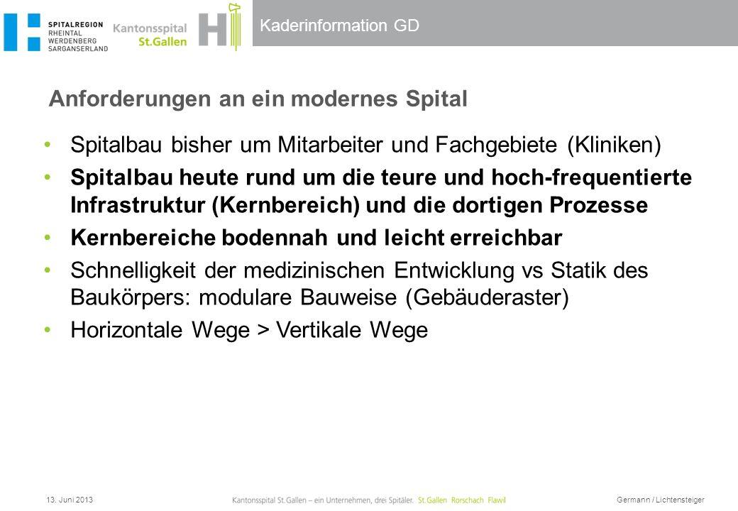 Kaderinformation GD Anforderungen an ein modernes Spital 13. Juni 2013 Germann / Lichtensteiger Spitalbau bisher um Mitarbeiter und Fachgebiete (Klini