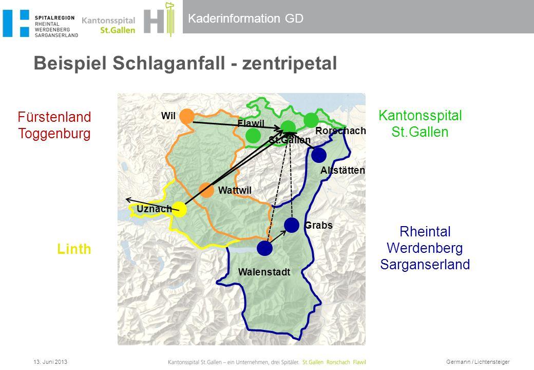 Kaderinformation GD Beispiel Schlaganfall - zentripetal Rheintal Werdenberg Sarganserland Linth Kantonsspital St.Gallen Fürstenland Toggenburg Wil Wat
