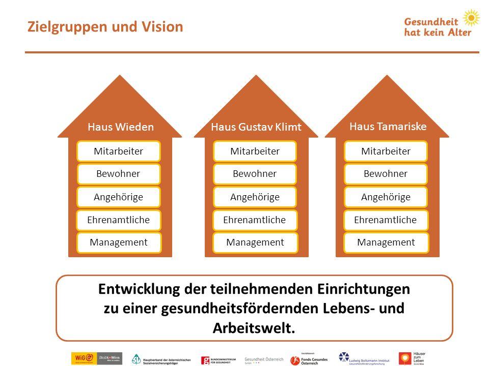 Zielgruppen und Vision Haus Wieden Entwicklung der teilnehmenden Einrichtungen zu einer gesundheitsfördernden Lebens- und Arbeitswelt. Mitarbeiter Bew
