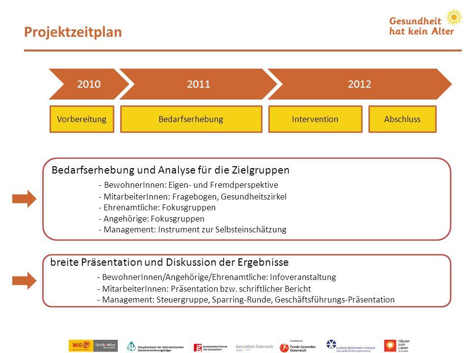 Projektzeitplan Bedarfserhebung und Analyse für die Zielgruppen - BewohnerInnen: Eigen- und Fremdperspektive - MitarbeiterInnen: Fragebogen, Gesundhei