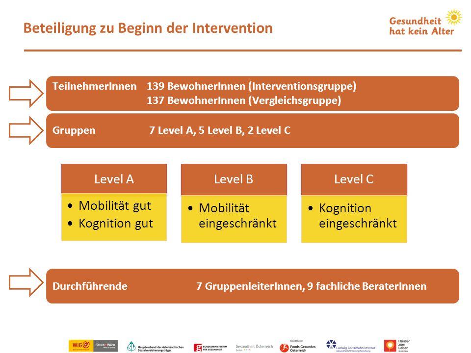 Beteiligung zu Beginn der Intervention TeilnehmerInnen139 BewohnerInnen (Interventionsgruppe) 137 BewohnerInnen (Vergleichsgruppe) Gruppen 7 Level A,
