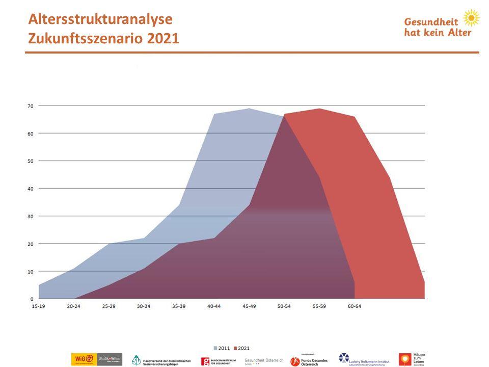 Altersstrukturanalyse Zukunftsszenario 2021