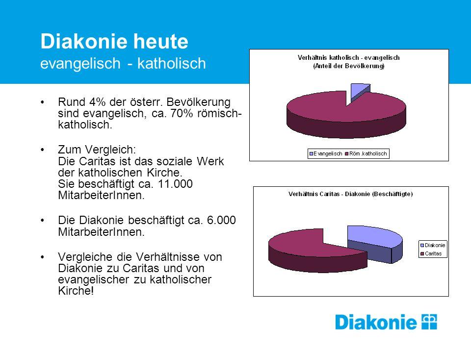 Diakonie heute evangelisch - katholisch Rund 4% der österr. Bevölkerung sind evangelisch, ca. 70% römisch- katholisch. Zum Vergleich: Die Caritas ist