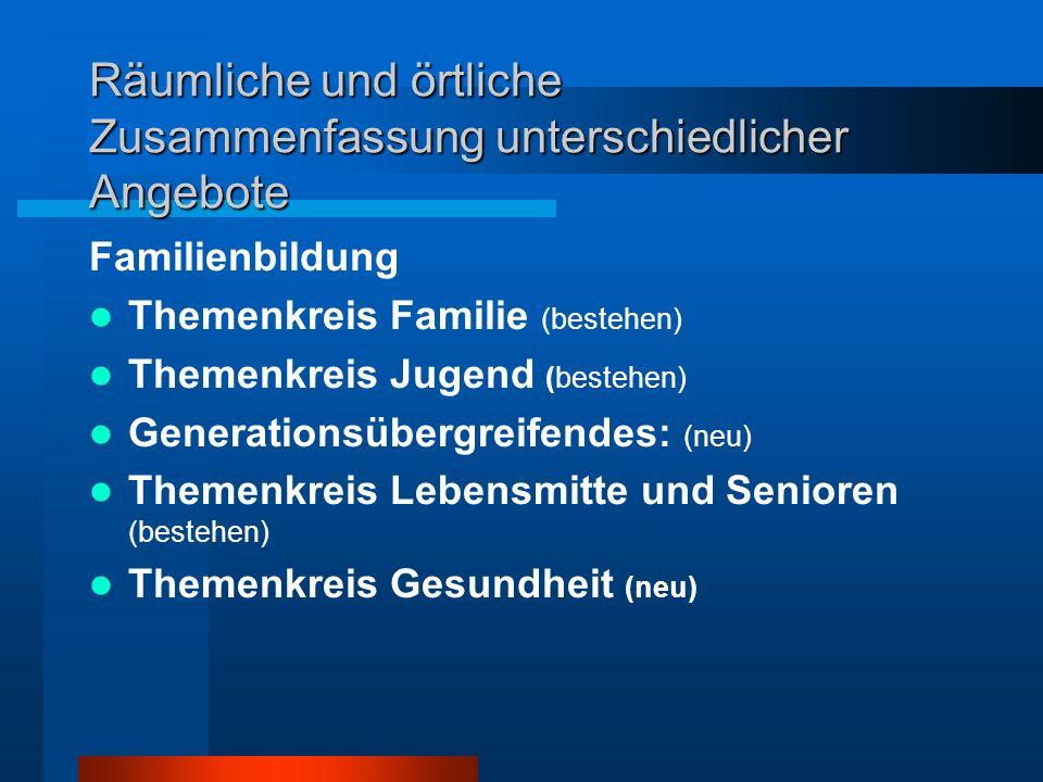 Projektziele Verknüpfung vorhandener familienrelevanter Angebote Knotenpunkt für Kommune werden – Bestandteil eines aktiven Gemeinwesens Beratung, Bil