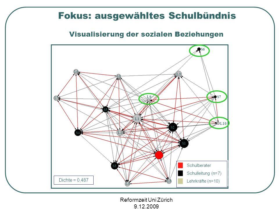 Reformzeit Uni Zürich 9.12.2009 SL Visualisierung der sozialen Beziehungen Fokus: ausgewähltes Schulbündnis L1 L2 L3 L4 L5 L6 L8 L9 L10 L7 S1 S2 S3 S4