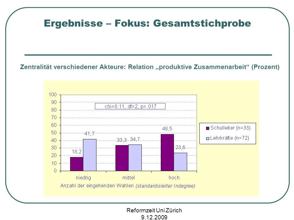 Reformzeit Uni Zürich 9.12.2009 Ergebnisse – Fokus: Gesamtstichprobe Zentralität verschiedener Akteure: Relation produktive Zusammenarbeit (Prozent)