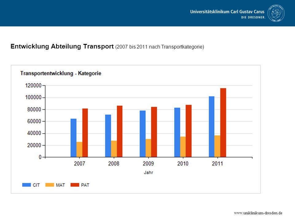 www.uniklinikum-dresden.de Entwicklung Abteilung Transport (2007 bis 2011 nach Transportkategorie)