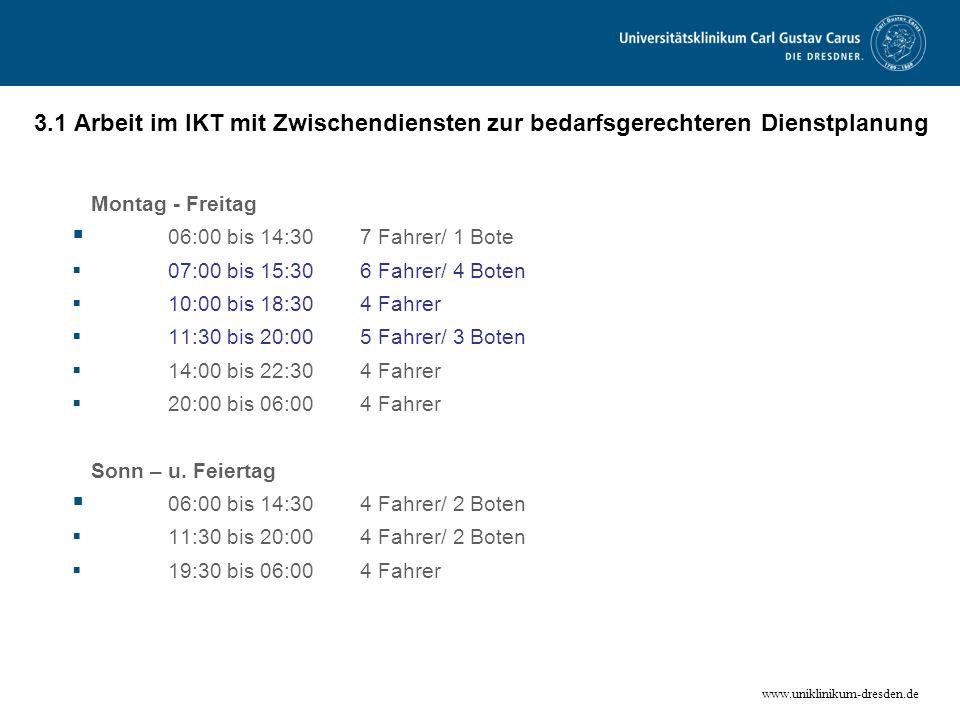 www.uniklinikum-dresden.de 3.1 Arbeit im IKT mit Zwischendiensten zur bedarfsgerechteren Dienstplanung Montag - Freitag 06:00 bis 14:307 Fahrer/ 1 Bot