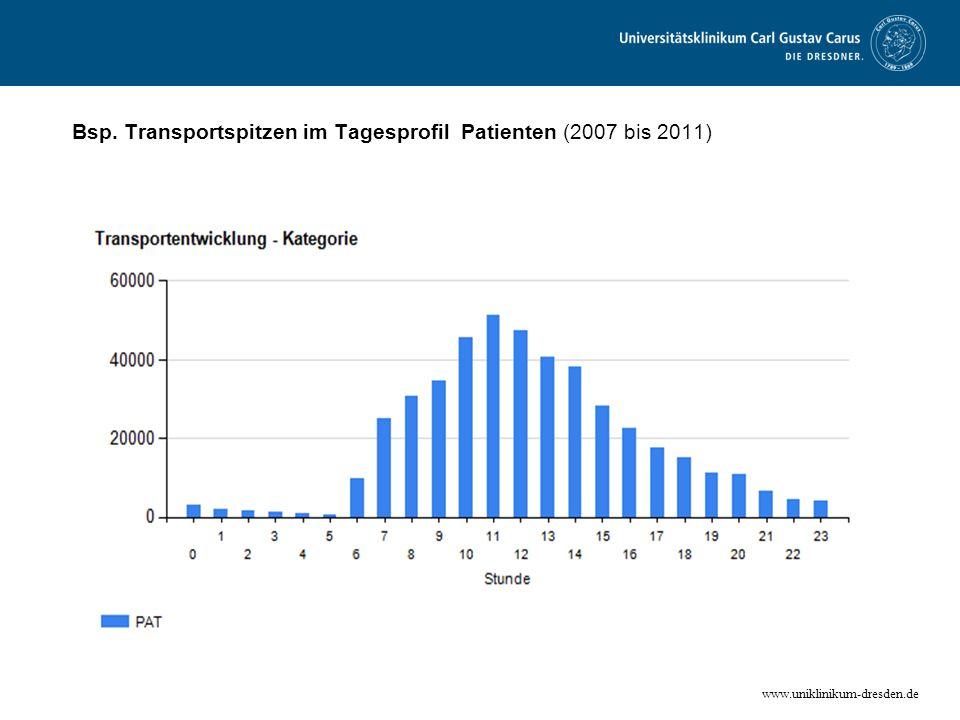 www.uniklinikum-dresden.de Bsp. Transportspitzen im Tagesprofil Patienten (2007 bis 2011)