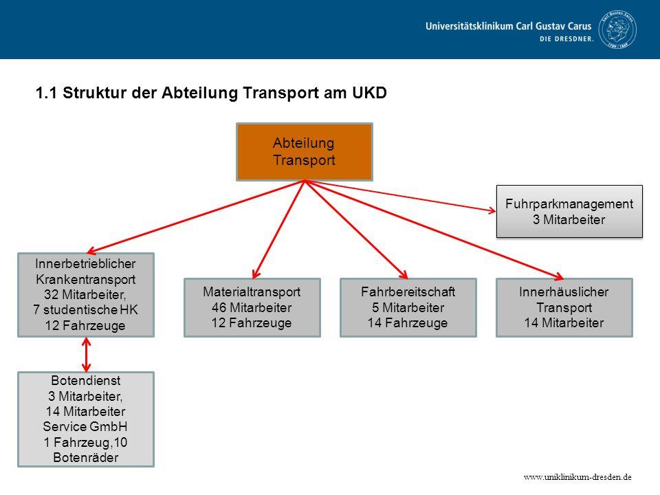 www.uniklinikum-dresden.de Abteilung Transport Innerhäuslicher Transport 14 Mitarbeiter Fahrbereitschaft 5 Mitarbeiter 14 Fahrzeuge Materialtransport