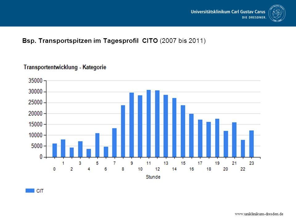 www.uniklinikum-dresden.de Bsp. Transportspitzen im Tagesprofil CITO (2007 bis 2011)