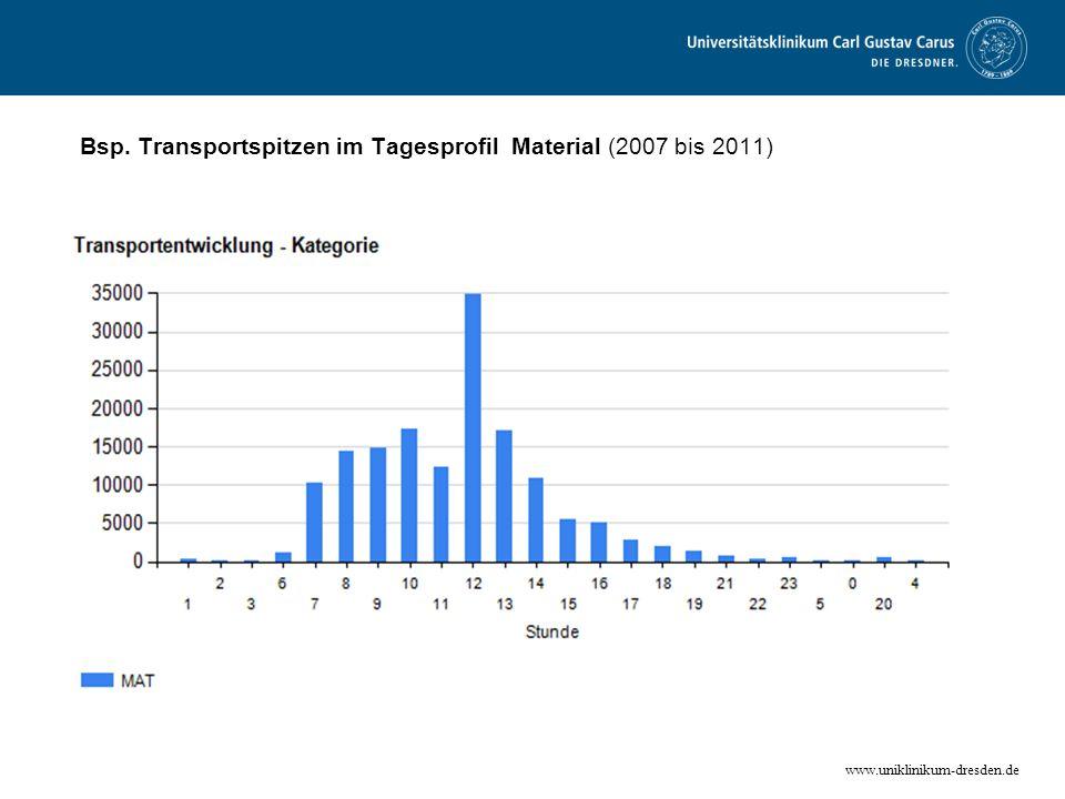 www.uniklinikum-dresden.de Bsp. Transportspitzen im Tagesprofil Material (2007 bis 2011)