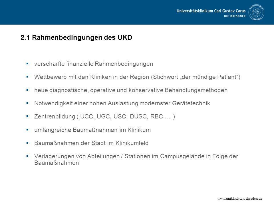 www.uniklinikum-dresden.de 2.1 Rahmenbedingungen des UKD verschärfte finanzielle Rahmenbedingungen Wettbewerb mit den Kliniken in der Region (Stichwor