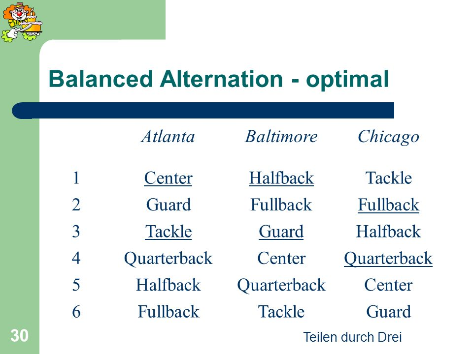 Teilen durch Drei 30 Balanced Alternation - optimal AtlantaBaltimoreChicago 1CenterHalfbackTackle 2GuardFullback 3TackleGuardHalfback 4QuarterbackCent
