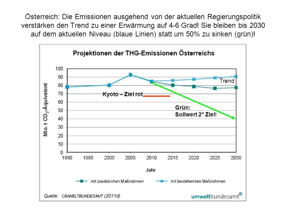 Österreich: Die Emissionen ausgehend von der aktuellen Regierungspolitik verstärken den Trend zu einer Erwärmung auf 4-6 Grad.