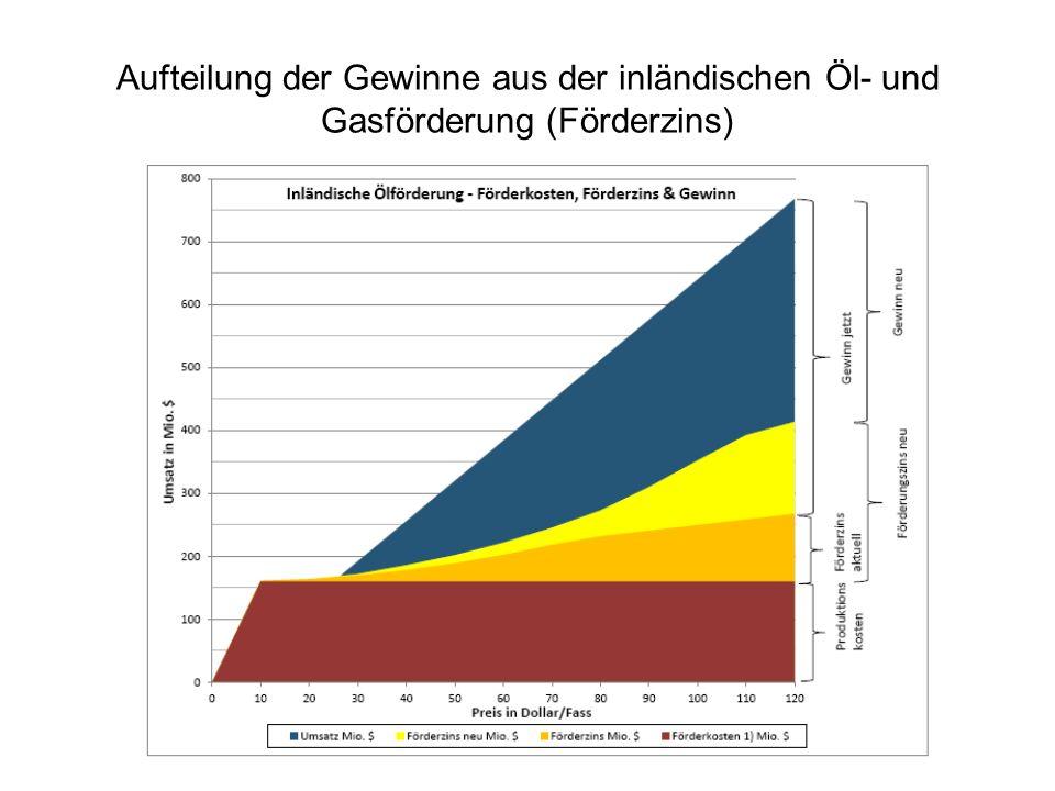 Aufteilung der Gewinne aus der inländischen Öl- und Gasförderung (Förderzins)