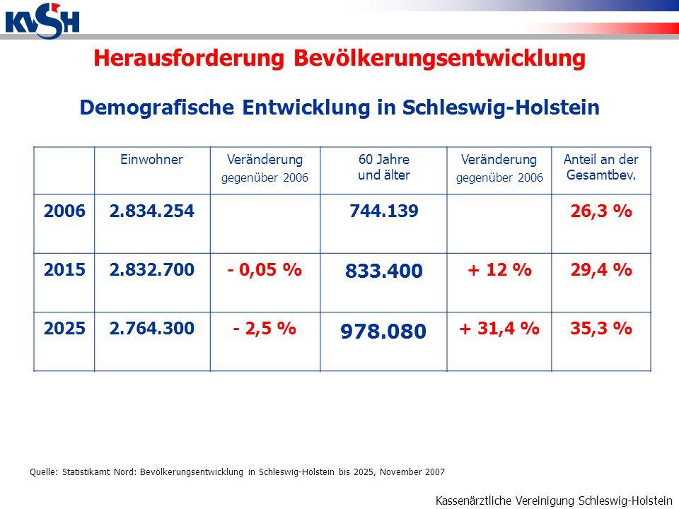 Kassenärztliche Vereinigung Schleswig-Holstein Demografische Entwicklung in Schleswig-Holstein EinwohnerVeränderung gegenüber 2006 60 Jahre und älter Veränderung gegenüber 2006 Anteil an der Gesamtbev.