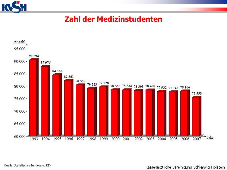 Kassenärztliche Vereinigung Schleswig-Holstein Zahl der Medizinstudenten Quelle: Statistisches Bundesamt, KBV